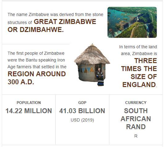Fast Facts of Zimbabwe