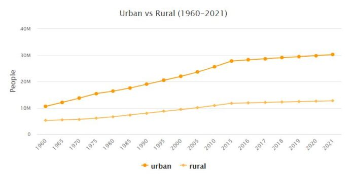 Oceania Urban and Rural Population