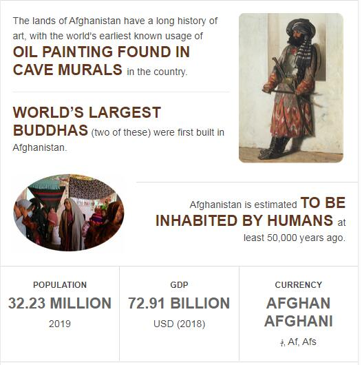Fast Facts of Afghanistan