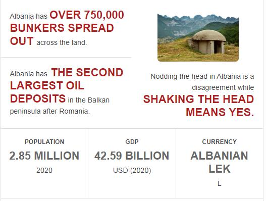 Fast Facts of Albania