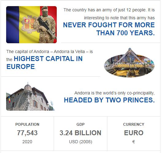 Fast Facts of Andorra