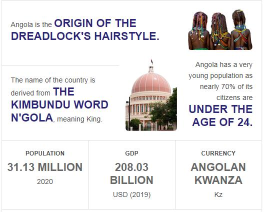Fast Facts of Angola