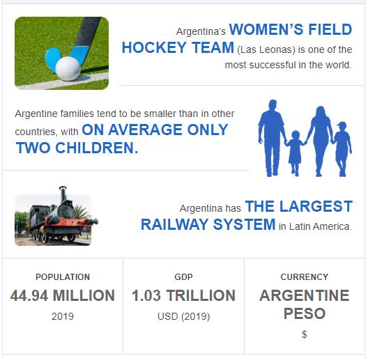 Fast Facts of Argentina