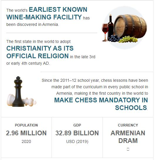 Fast Facts of Armenia