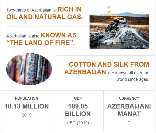 Fast Facts of Azerbaijan