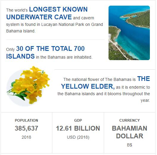 Fast Facts of Bahamas