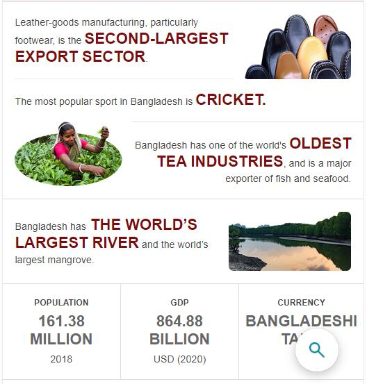 Fast Facts of Bangladesh
