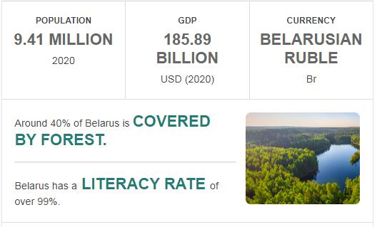 Fast Facts of Belarus