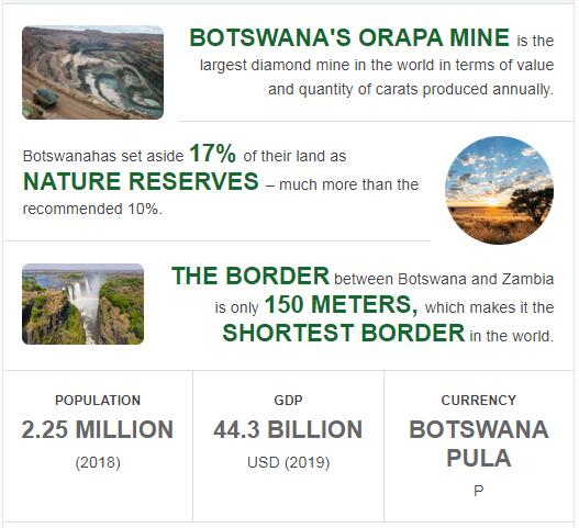 Fast Facts of Botswana