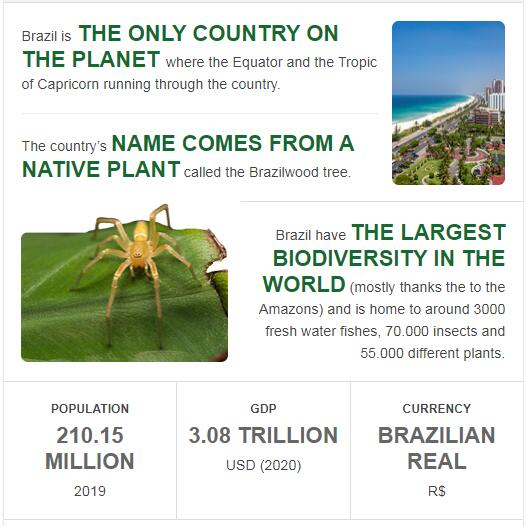 Fast Facts of Brazil