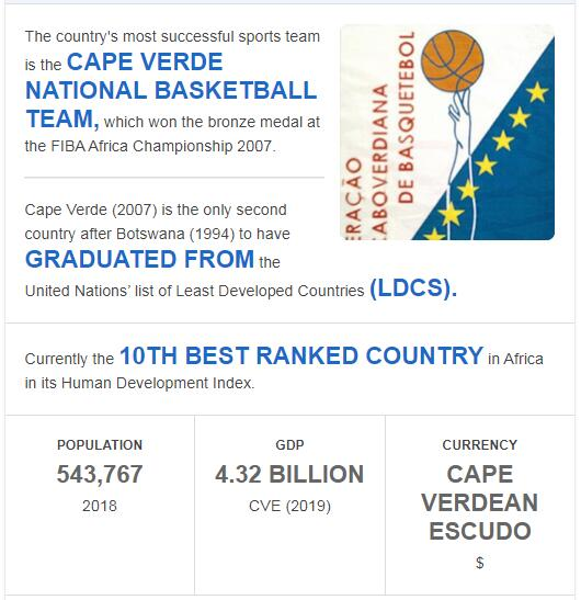 Fast Facts of Cabo Verde