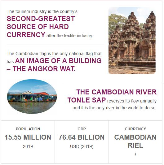 Fast Facts of Cambodia