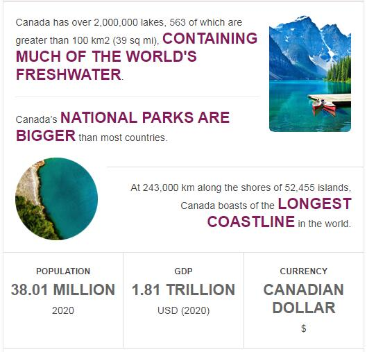 Fast Facts of Canada