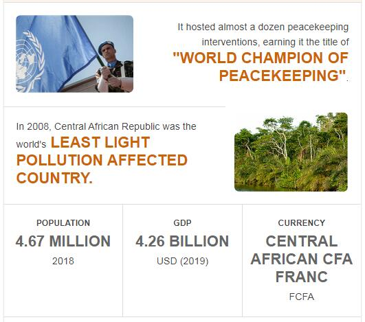 Fast Facts of Central African Republic