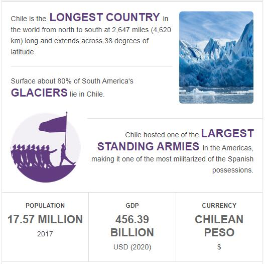Fast Facts of Chile
