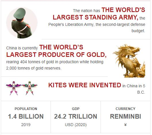 Fast Facts of China