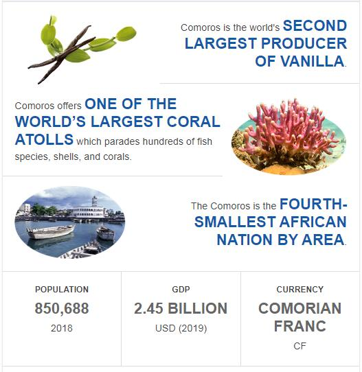 Fast Facts of Comoros