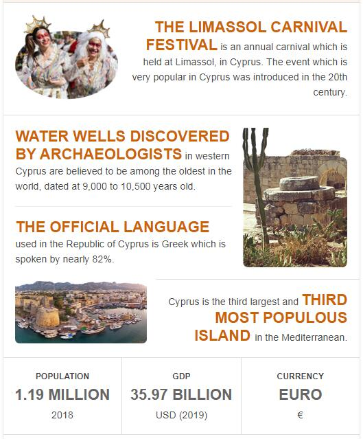 Fast Facts of Cyprus
