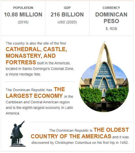 Fast Facts of Dominican Republic