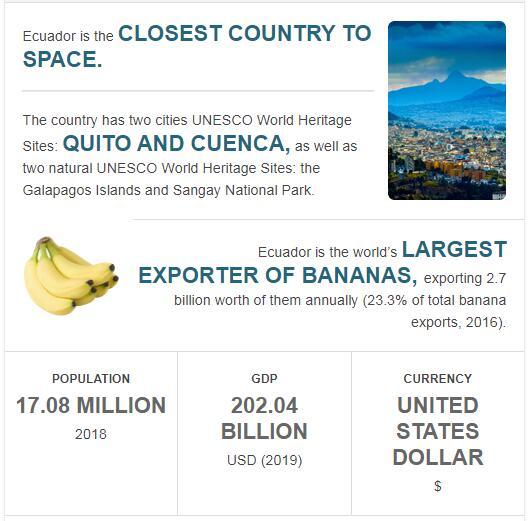 Fast Facts of Ecuador