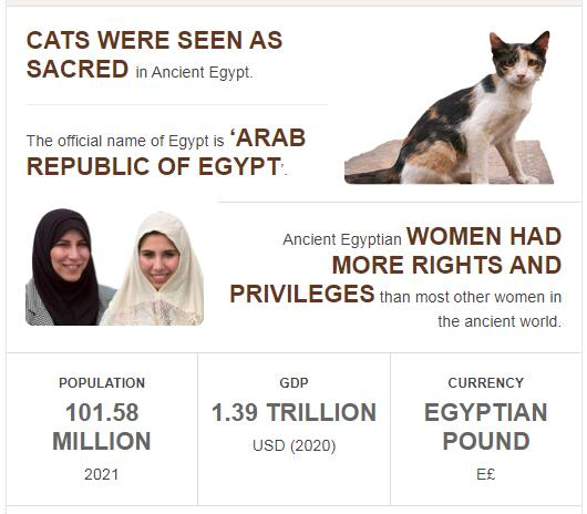 Fast Facts of Egypt