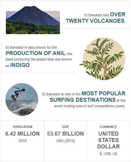 Fast Facts of El Salvador