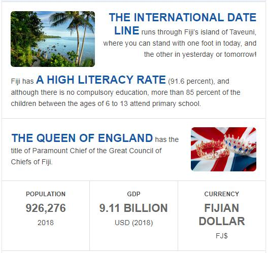 Fast Facts of Fiji