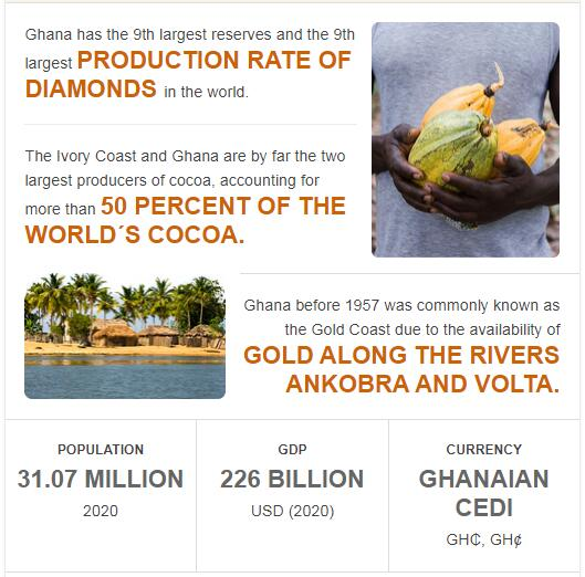 Fast Facts of Ghana