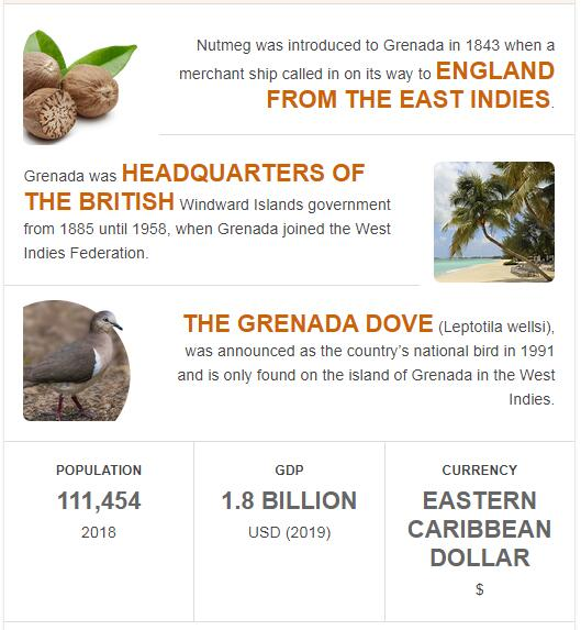 Fast Facts of Grenada