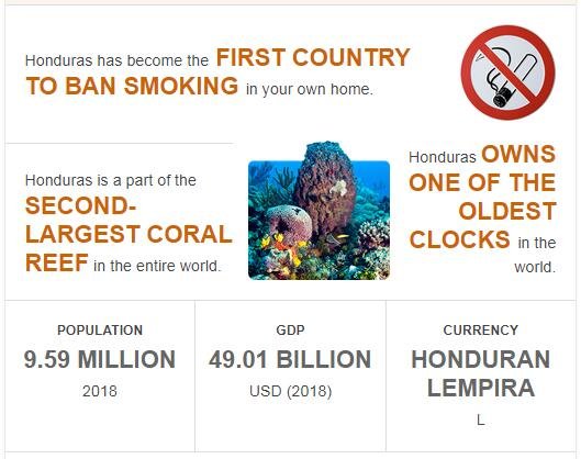 Fast Facts of Honduras