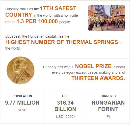 Fast Facts of Hungary