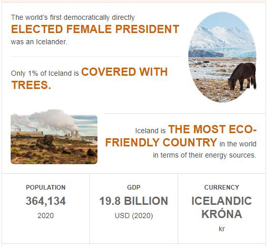 Fast Facts of Iceland