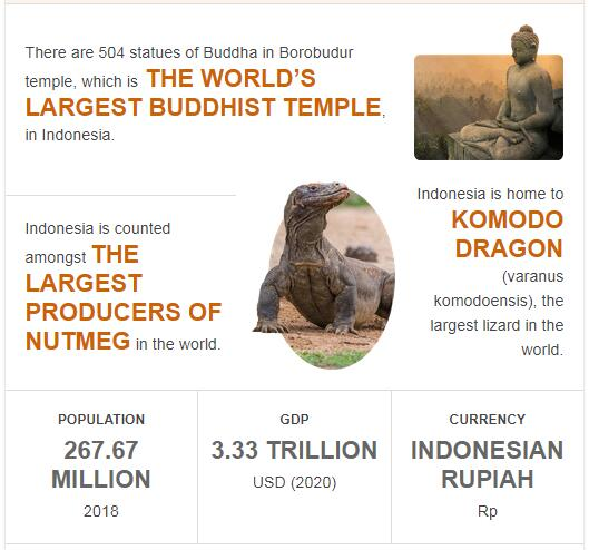 Fast Facts of Indonesia
