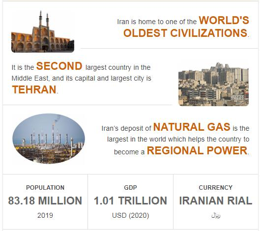 Fast Facts of Iran