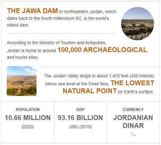 Fast Facts of Jordan