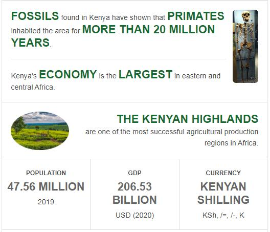 Fast Facts of Kenya