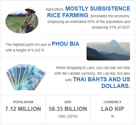 Fast Facts of Laos