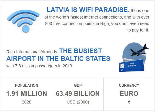 Fast Facts of Latvia
