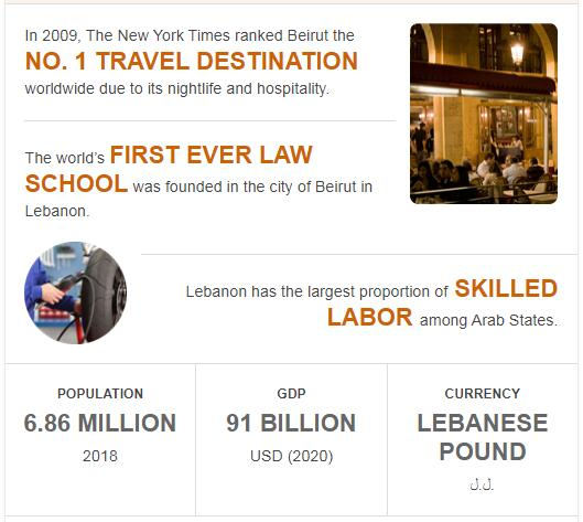 Fast Facts of Lebanon