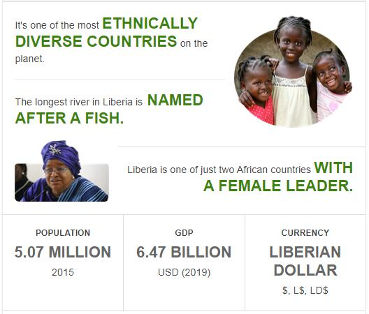 Fast Facts of Liberia
