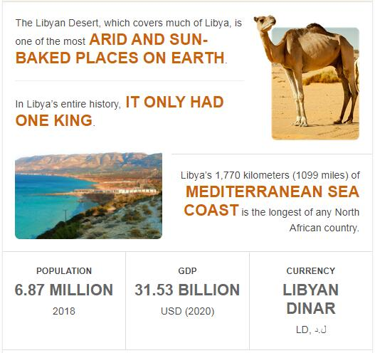 Fast Facts of Libya