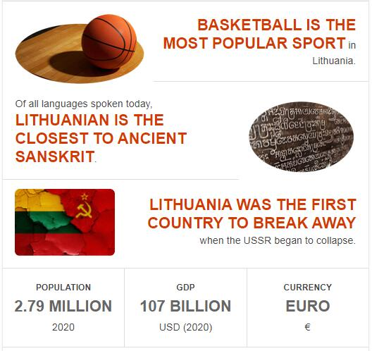 Fast Facts of Lithuania