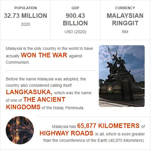 Fast Facts of Malaysia