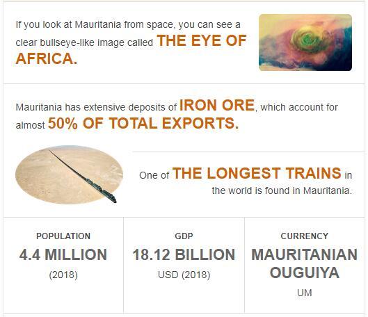 Fast Facts of Mauritania