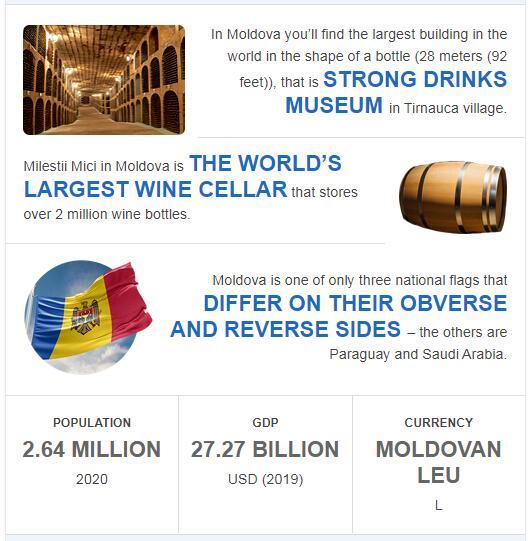 Fast Facts of Moldova