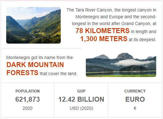 Fast Facts of Montenegro