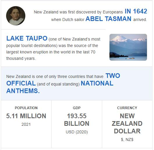 Fast Facts of New Zealand