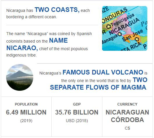 Fast Facts of Nicaragua