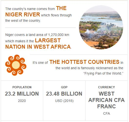 Fast Facts of Niger