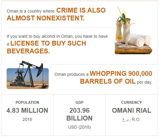 Fast Facts of Oman